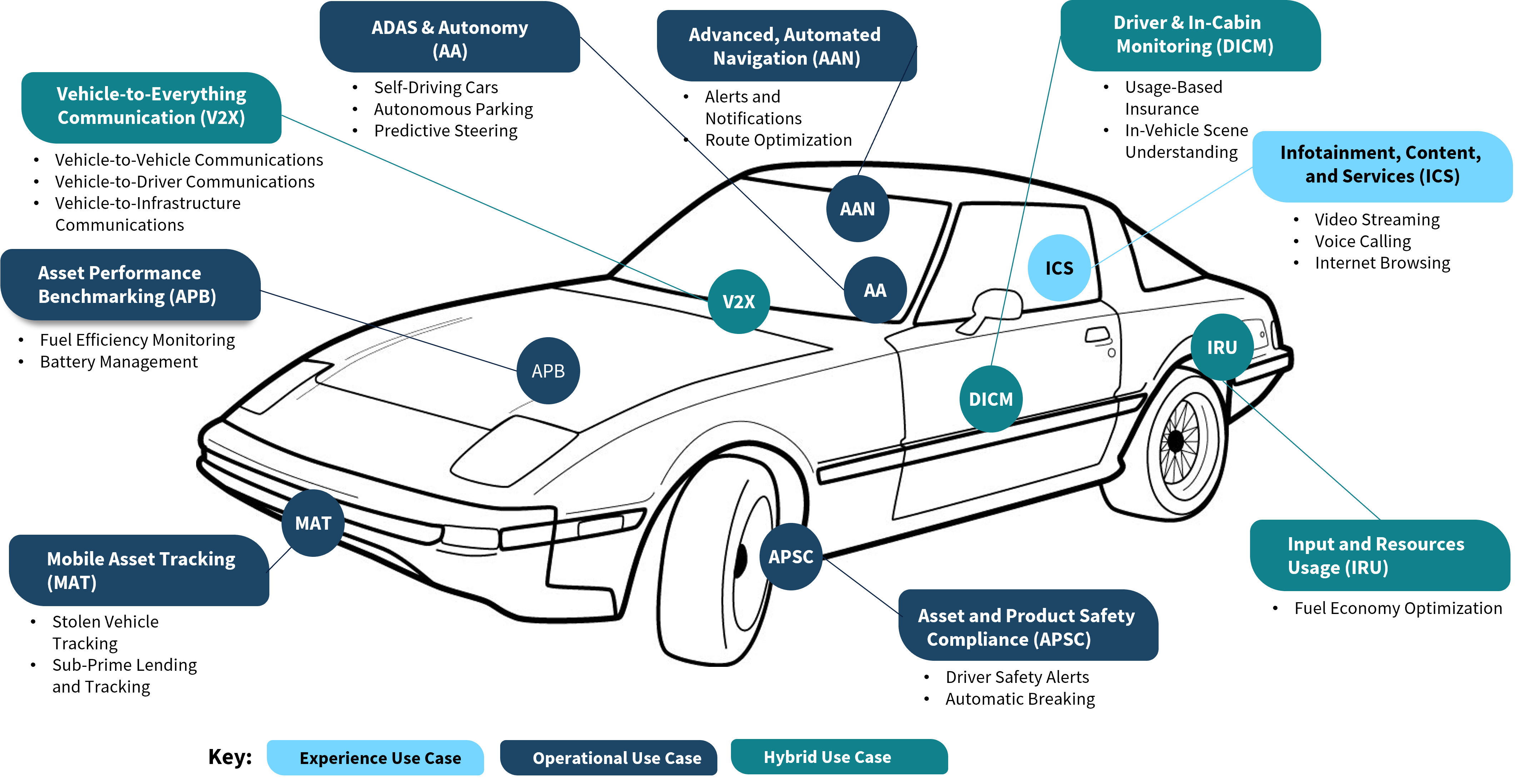 Connected Vehicle Applications