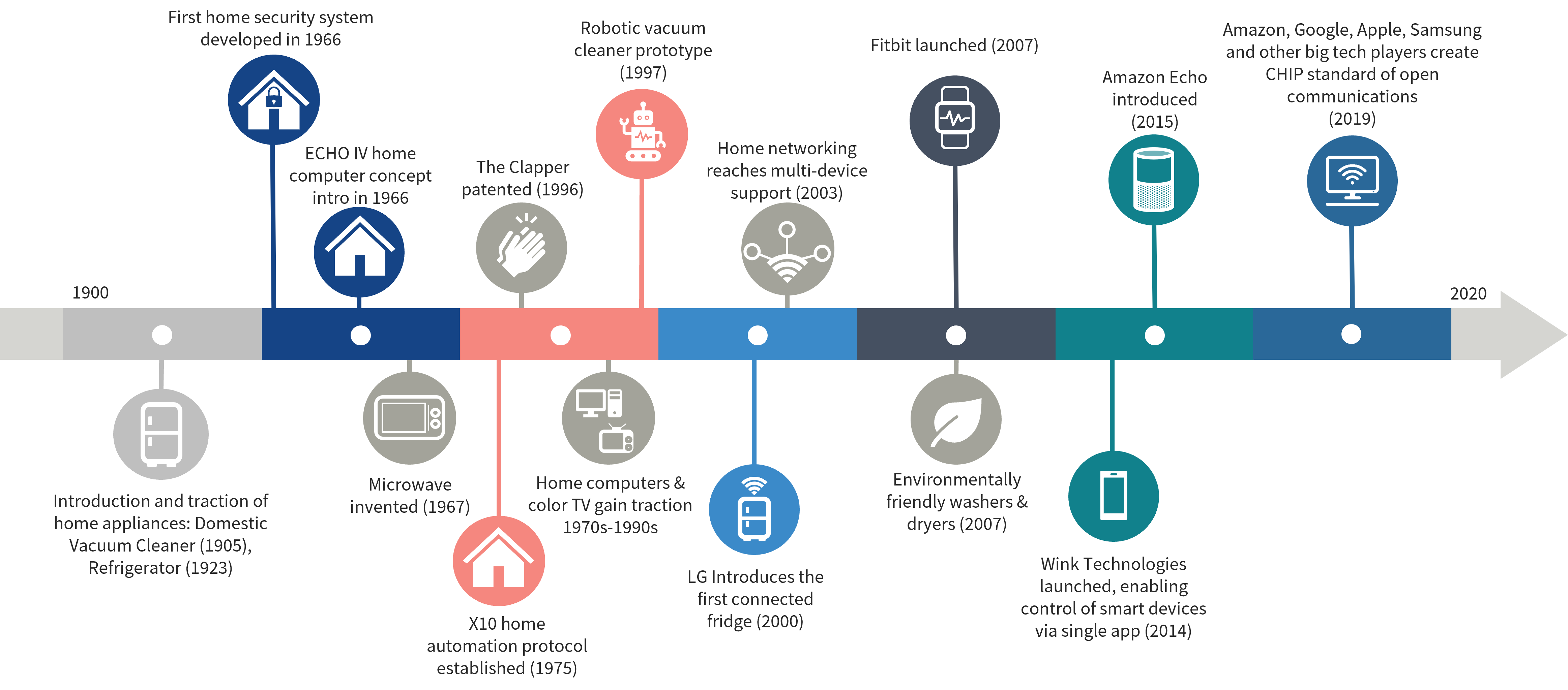 History of Smart Home Technology