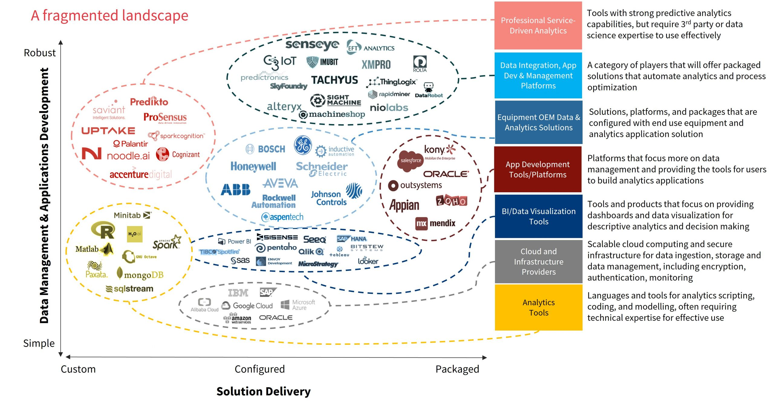 Existing Software Incumbents Are Diverse and Fragmented